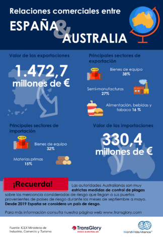 infografía exportación e importación entre españa y australia